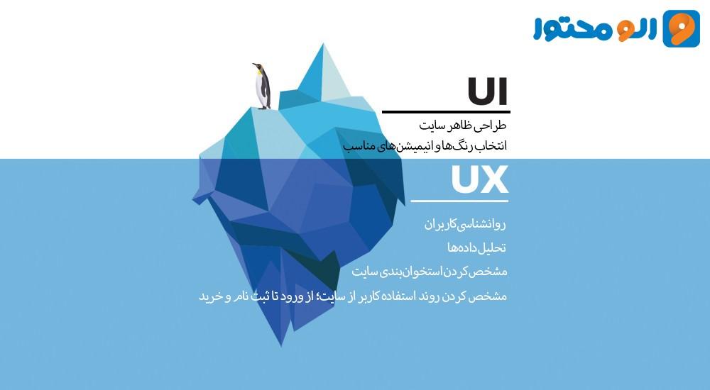 اهمیت طراحی سایت در بازاریابی