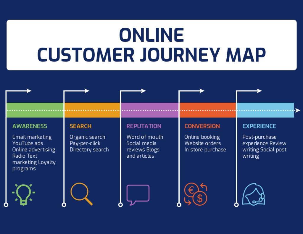 نقشه برداری از سفر مشتری