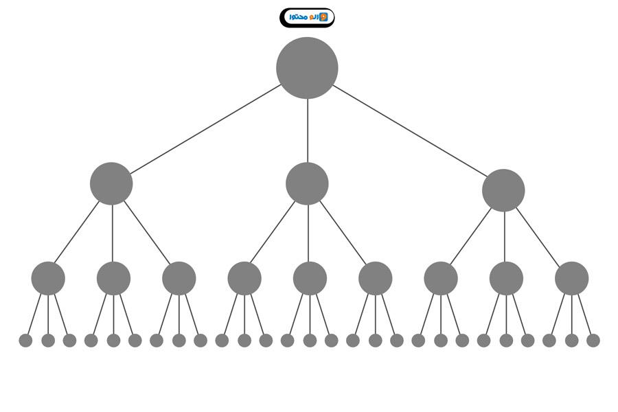 اثر اصلاح بهبود ساختار لینک داخلی بر روی بانس