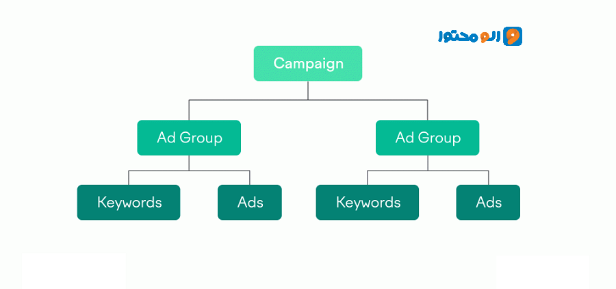 Google-Ads-Campaign-Creating-Structure